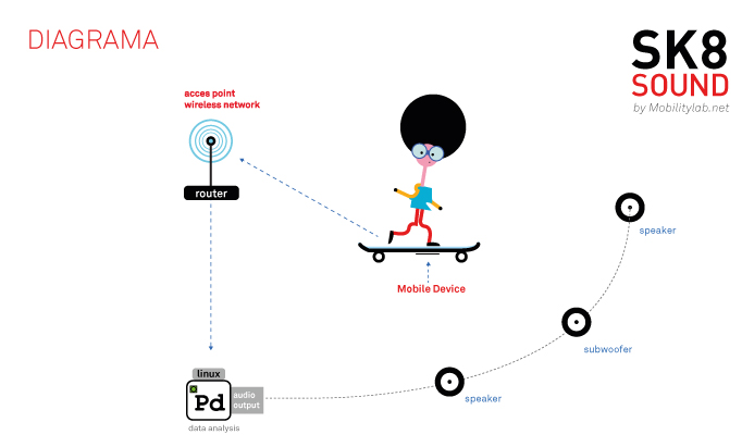 sk8sound _diagrama